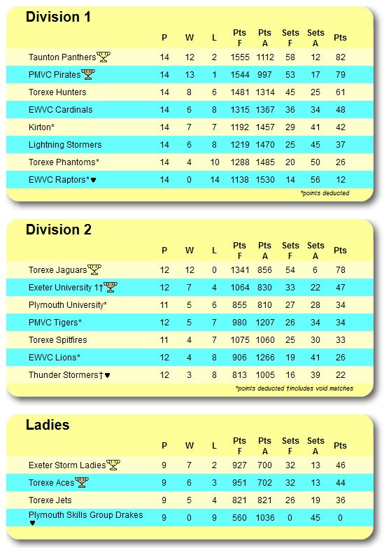 Edva league table how they finished for 2016 17 edva for League table 2016